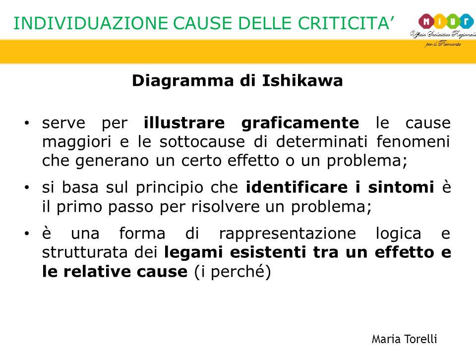 Ufficio Scolastico Regionale per il Piemonte INDIVIDUAZIONE CAUSE DELLE CRITICITA' Maria Torelli Diagramma di Ishikawa serve per illustrare graficamen