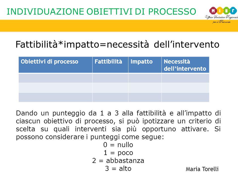 Ufficio Scolastico Regionale per il Piemonte INDIVIDUAZIONE OBIETTIVI DI PROCESSO Maria Torelli Fattibilità*impatto=necessità dell'intervento Obiettiv