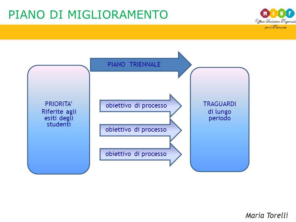 Ufficio Scolastico Regionale per il Piemonte PIANO DI MIGLIORAMENTO PRIORITA' Riferite agli esiti degli studenti TRAGUARDI di lungo periodo obiettivo