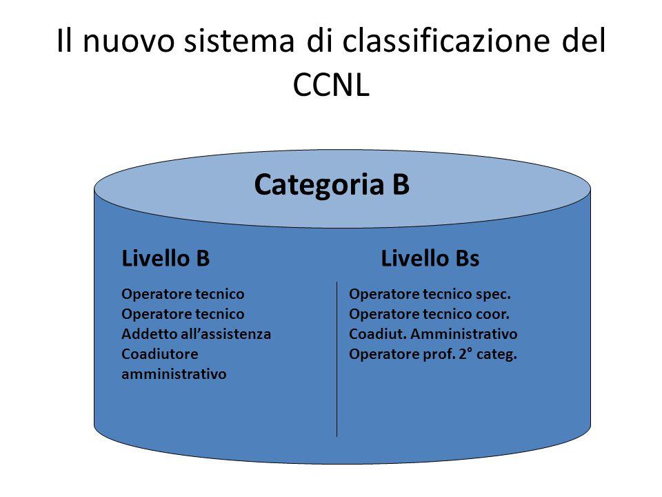 Il nuovo sistema di classificazione del CCNL Categoria B Livello BLivello Bs Operatore tecnico Addetto all'assistenza Coadiutore amministrativo Operatore tecnico spec.