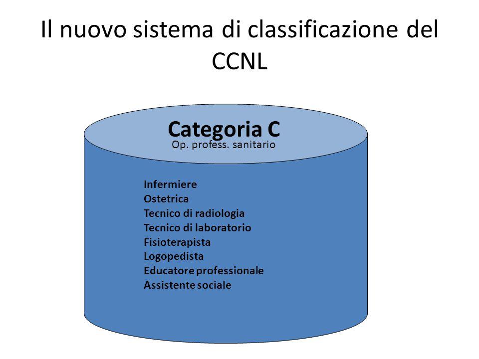 Il nuovo sistema di classificazione del CCNL Categoria C Infermiere Ostetrica Tecnico di radiologia Tecnico di laboratorio Fisioterapista Logopedista Educatore professionale Assistente sociale Op.