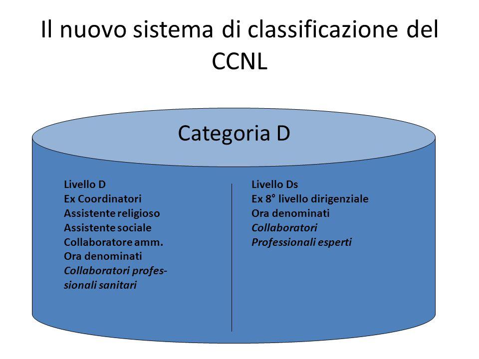 Il nuovo sistema di classificazione del CCNL Categoria D Livello D Ex Coordinatori Assistente religioso Assistente sociale Collaboratore amm. Ora deno