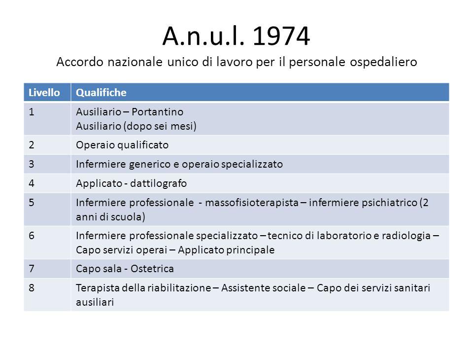 A.n.u.l. 1974 Accordo nazionale unico di lavoro per il personale ospedaliero LivelloQualifiche 1Ausiliario – Portantino Ausiliario (dopo sei mesi) 2Op