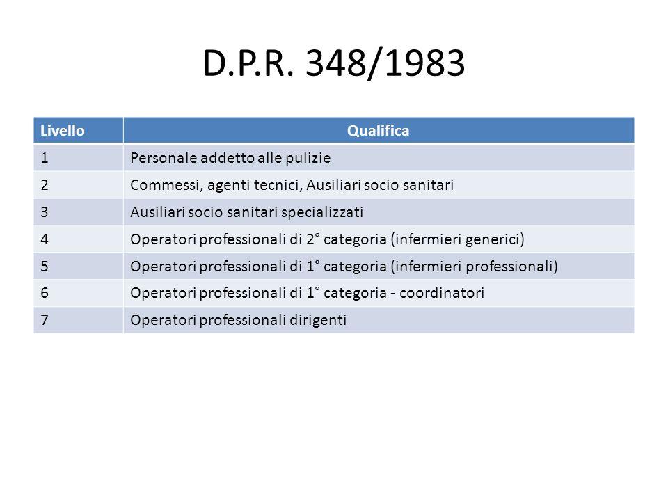 D.P.R. 348/1983 LivelloQualifica 1Personale addetto alle pulizie 2Commessi, agenti tecnici, Ausiliari socio sanitari 3Ausiliari socio sanitari special