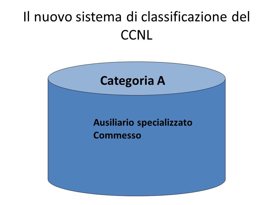 Il nuovo sistema di classificazione del CCNL Categoria A Ausiliario specializzato Commesso
