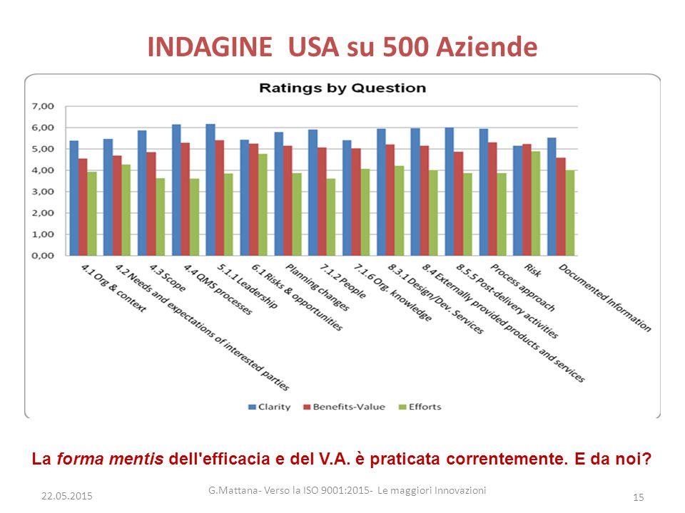 INDAGINE USA su 500 Aziende G.Mattana- Verso la ISO 9001:2015- Le maggiori Innovazioni 15 La forma mentis dell'efficacia e del V.A. è praticata corren
