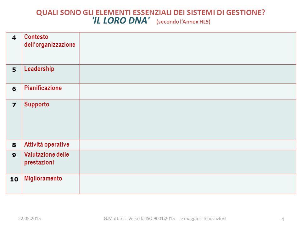 INDAGINE USA su 500 Aziende G.Mattana- Verso la ISO 9001:2015- Le maggiori Innovazioni 15 La forma mentis dell efficacia e del V.A.