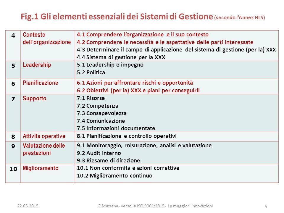 Fig.1 Gli elementi essenziali dei Sistemi di Gestione (secondo l'Annex HLS) 4 Contesto dell'organizzazione 4.1 Comprendere l'organizzazione e il suo c