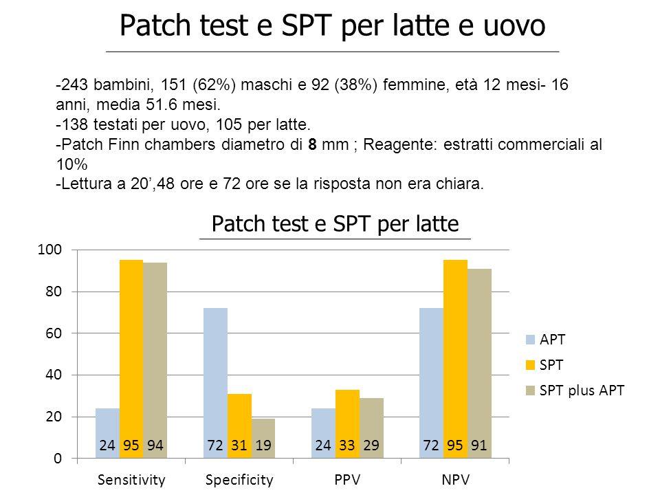 Patch test e SPT per latte e uovo -243 bambini, 151 (62%) maschi e 92 (38%) femmine, età 12 mesi- 16 anni, media 51.6 mesi. -138 testati per uovo, 105