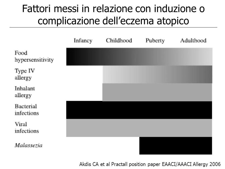 Fattori messi in relazione con induzione o complicazione dell'eczema atopico Akdis CA et al Practall position paper EAACI/AAACI Allergy 2006