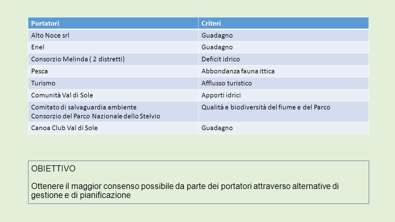 Fonti: http://www.enel.it/it-IT/impianti/mappa/trentino_alto_adige/ http://www.consiglio.provincia.tn.it/news/giornale- online/articoli/Pages/297874.aspx?zidhttp://www.consiglio.provincia.tn.it/news/giornale- online/articoli/Pages/297874.aspx?zid= http://www.comunitadomani.it/2014/03/centrali-sul-noce-lintervista-su- ladige-del-7-marzo/ http://www.hydrodolomitienel.it/index.php?id=centrale-di-cogolo http://trentinocorrierealpi.gelocal.it/trento/cronaca/2014/03/08/news/via- libera-alla-centrale-cogolo-pont-1.8816472 http://trentinocorrierealpi.gelocal.it/trento/cronaca/2014/03/08/news/ok- della-comunita-di-valle-al-progetto-in-concorrenza-con-vimax-1.8815895 http://www.comunitadomani.it/2014/03/noce-in-4-per-limpianto- idroelettrico/ https://nocecomitato.files.wordpress.com/2012/08/peio.pdf