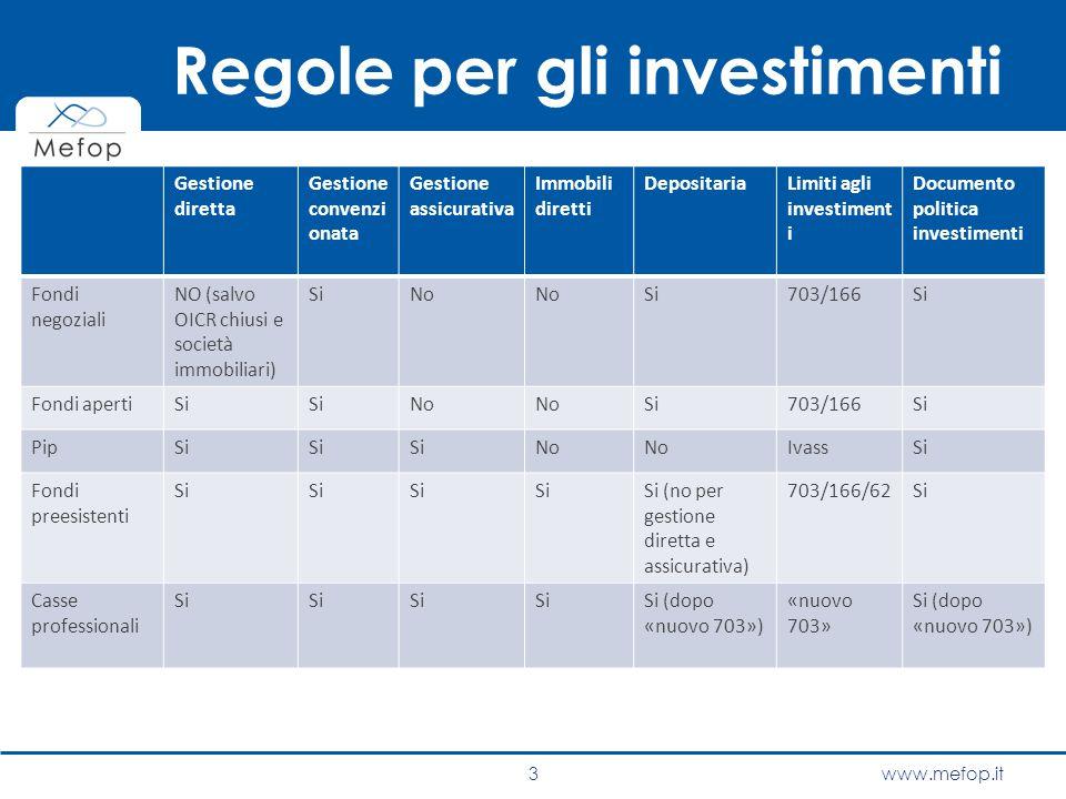 www.mefop.it Regole per gli investimenti Gestione diretta Gestione convenzi onata Gestione assicurativa Immobili diretti DepositariaLimiti agli invest