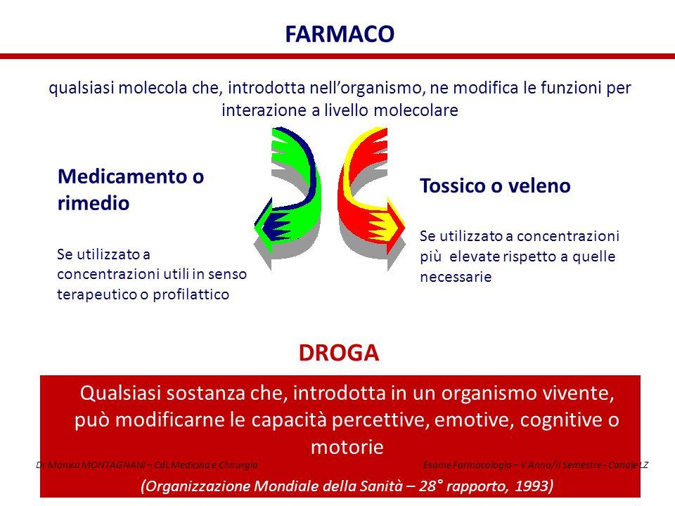 FARMACO qualsiasi molecola che, introdotta nell'organismo, ne modifica le funzioni per interazione a livello molecolare Medicamento o rimedio Se utili