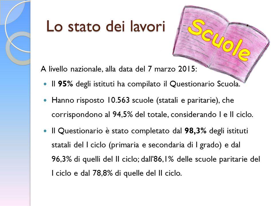 Lo stato dei lavori A livello nazionale, alla data del 7 marzo 2015: Il 95% degli istituti ha compilato il Questionario Scuola. Hanno risposto 10.563