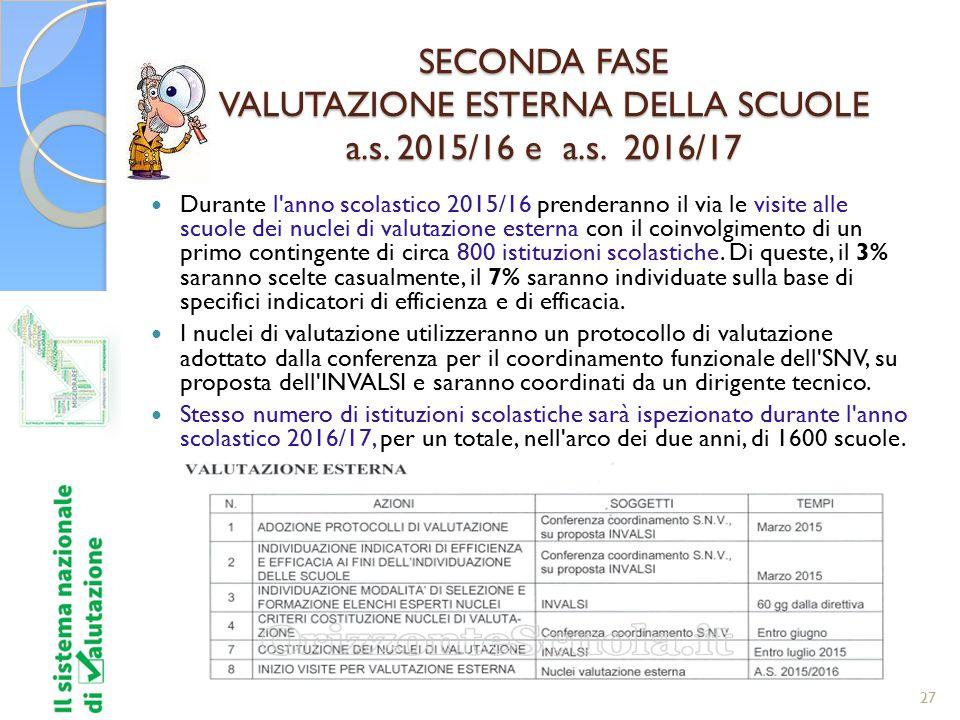27 SECONDA FASE VALUTAZIONE ESTERNA DELLA SCUOLE a.s. 2015/16 e a.s. 2016/17 Durante l'anno scolastico 2015/16 prenderanno il via le visite alle scuol