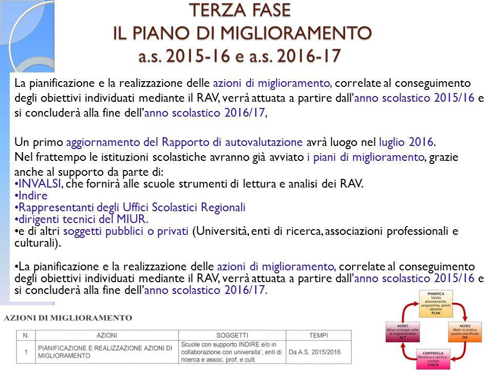 28 TERZA FASE IL PIANO DI MIGLIORAMENTO a.s. 2015-16 e a.s. 2016-17 La pianificazione e la realizzazione delle azioni di miglioramento, correlate al c