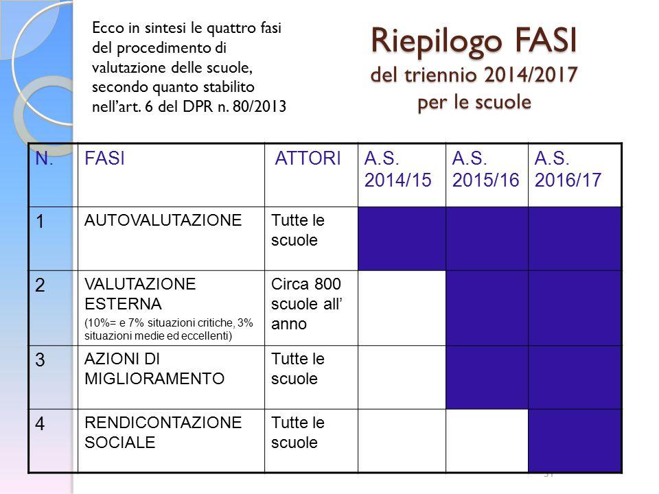 31 Riepilogo FASI del triennio 2014/2017 per le scuole N.FASI ATTORIA.S. 2014/15 A.S. 2015/16 A.S. 2016/17 1 AUTOVALUTAZIONETutte le scuole 2 VALUTAZI