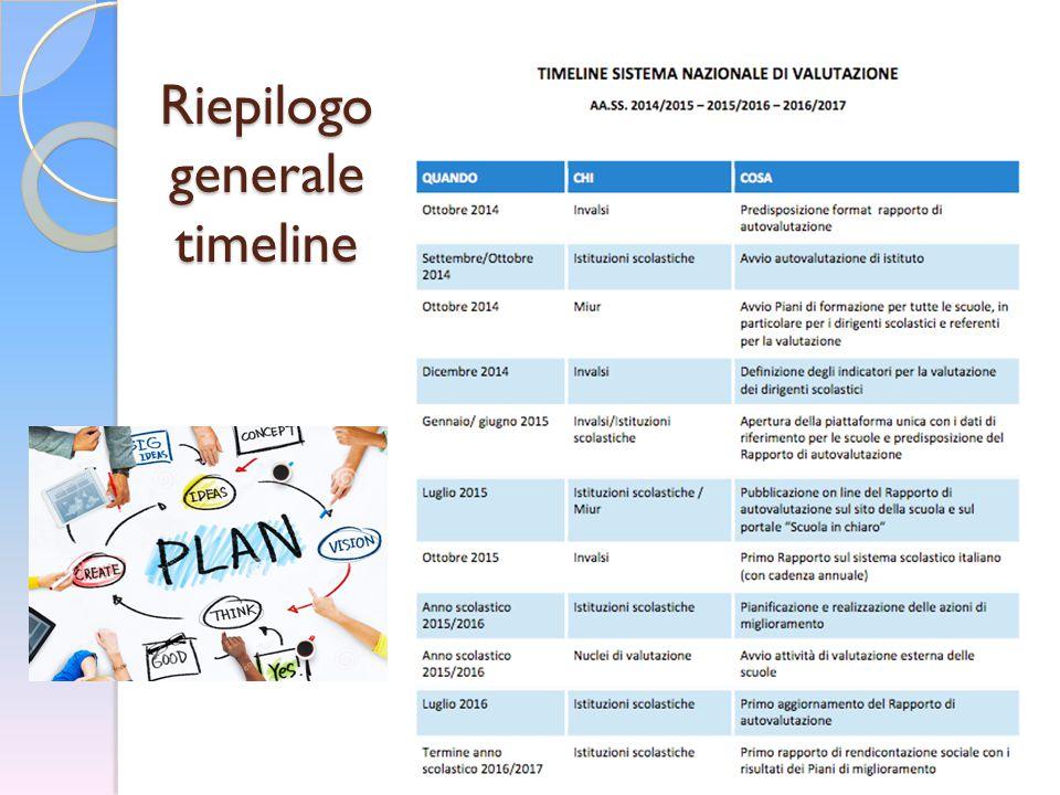 Riepilogo generale timeline