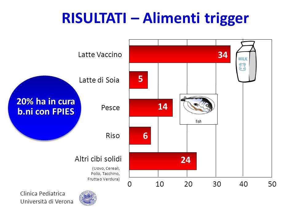 Riso 0 10 20 30 40 50 Altri cibi solidi Latte Vaccino Latte di Soia Pesce 34 14 5 6 24 (Uovo, Cereali, Pollo, Tacchino, Frutta o Verdura) Clinica Pedi