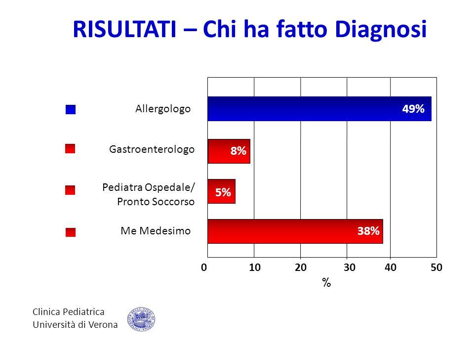 Clinica Pediatrica Università di Verona 0 10 20 30 40 50 49% 5% 8% 38% Allergologo Me Medesimo Pediatra Ospedale/ Pronto Soccorso Gastroenterologo % R