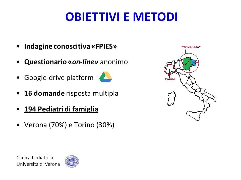 Indagine conoscitiva «FPIES» Questionario «on-line» anonimo Google-drive platform 16 domande risposta multipla 194 Pediatri di famiglia Verona (70%) e