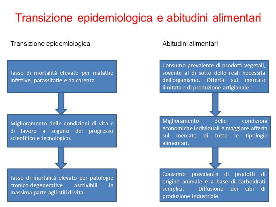 Transizione epidemiologica e abitudini alimentari Tasso di mortalità elevato per malattie infettive, parassitarie e da carenza.