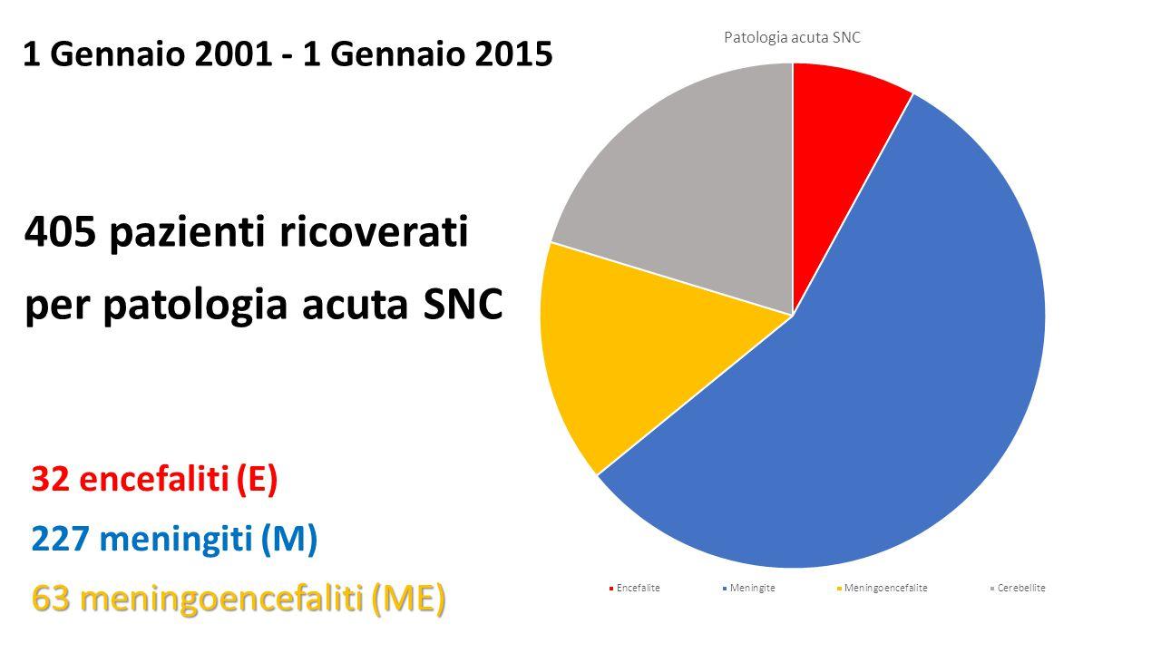 1 Gennaio 2001 - 1 Gennaio 2015 405 pazienti ricoverati per patologia acuta SNC 32 encefaliti (E) 227 meningiti (M) 63 meningoencefaliti (ME)