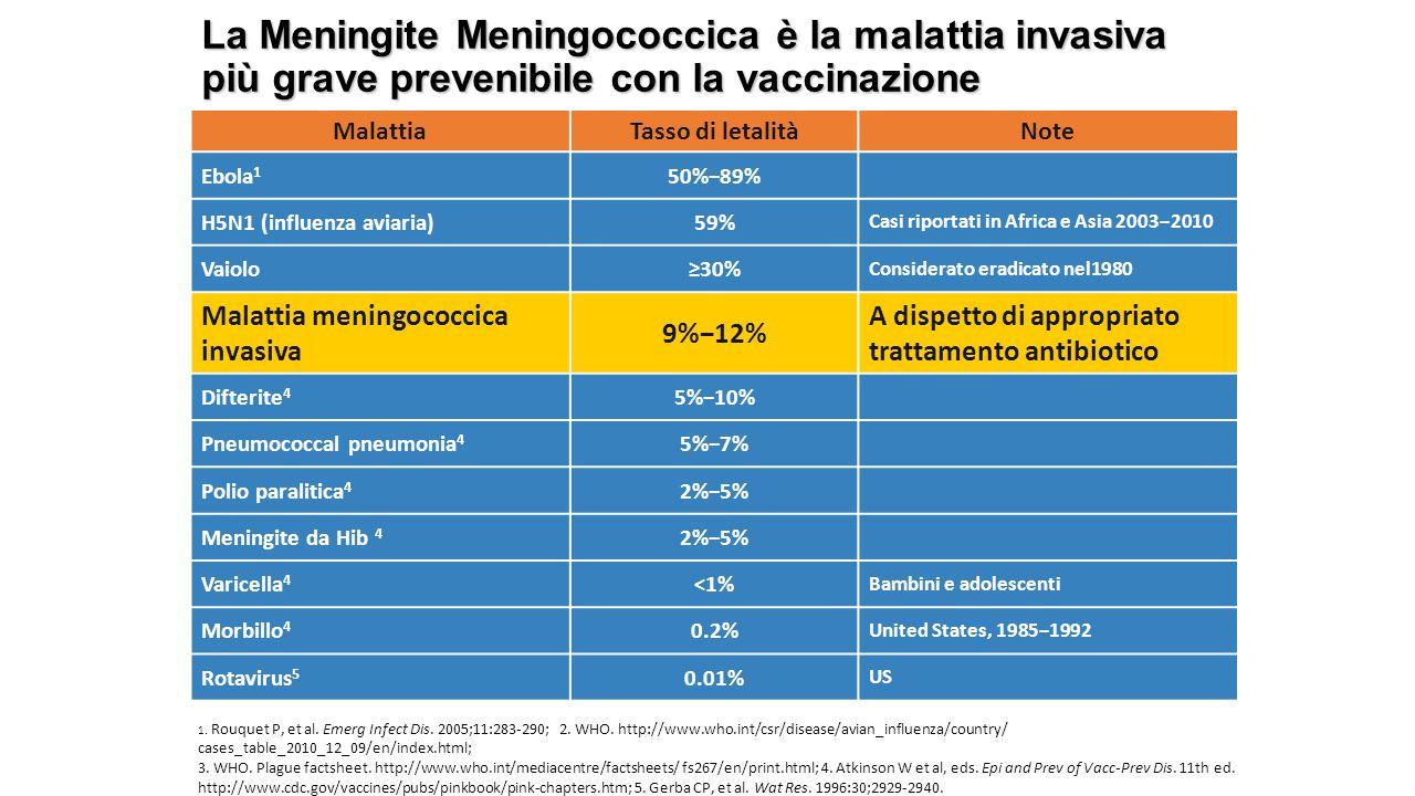 La Meningite Meningococcica è la malattia invasiva più grave prevenibile con la vaccinazione MalattiaTasso di letalitàNote Ebola 1 50%−89% H5N1 (influenza aviaria)59% Casi riportati in Africa e Asia 2003−2010 Vaiolo≥30% Considerato eradicato nel1980 Malattia meningococcica invasiva 9%−12% A dispetto di appropriato trattamento antibiotico Difterite 4 5%−10% Pneumococcal pneumonia 4 5%−7% Polio paralitica 4 2%−5% Meningite da Hib 4 2%−5% Varicella 4 <1% Bambini e adolescenti Morbillo 4 0.2% United States, 1985−1992 Rotavirus 5 0.01% US 1.
