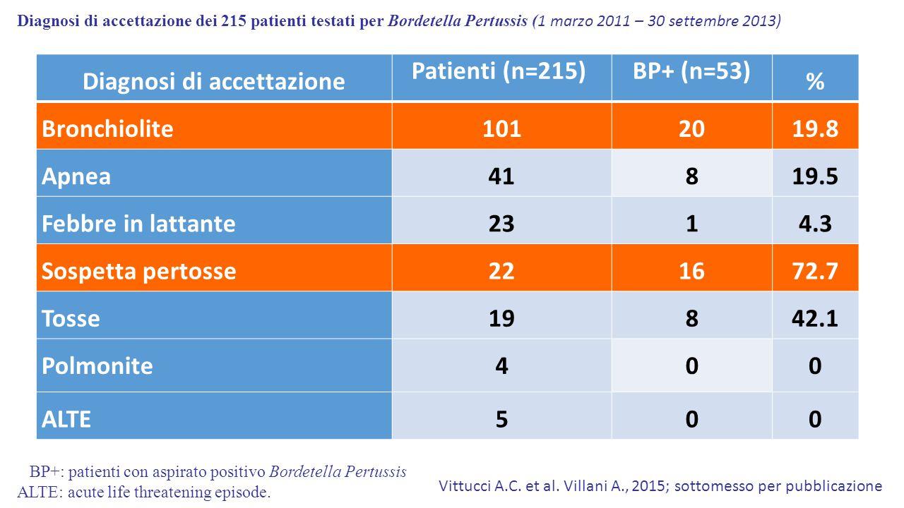 Diagnosi di accettazione Patienti (n=215)BP+ (n=53) % Bronchiolite1012019.8 Apnea41819.5 Febbre in lattante2314.3 Sospetta pertosse221672.7 Tosse19842.1 Polmonite400 ALTE500 Diagnosi di accettazione dei 215 patienti testati per Bordetella Pertussis ( 1 marzo 2011 – 30 settembre 2013) BP+: patienti con aspirato positivo Bordetella Pertussis ALTE: acute life threatening episode.