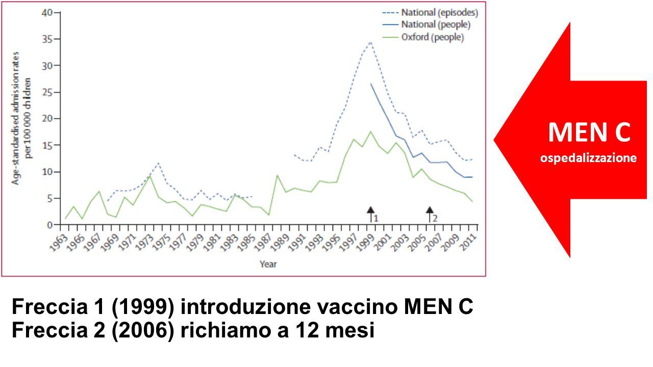 Freccia 1 (1999) introduzione vaccino MEN C Freccia 2 (2006) richiamo a 12 mesi MEN C ospedalizzazione