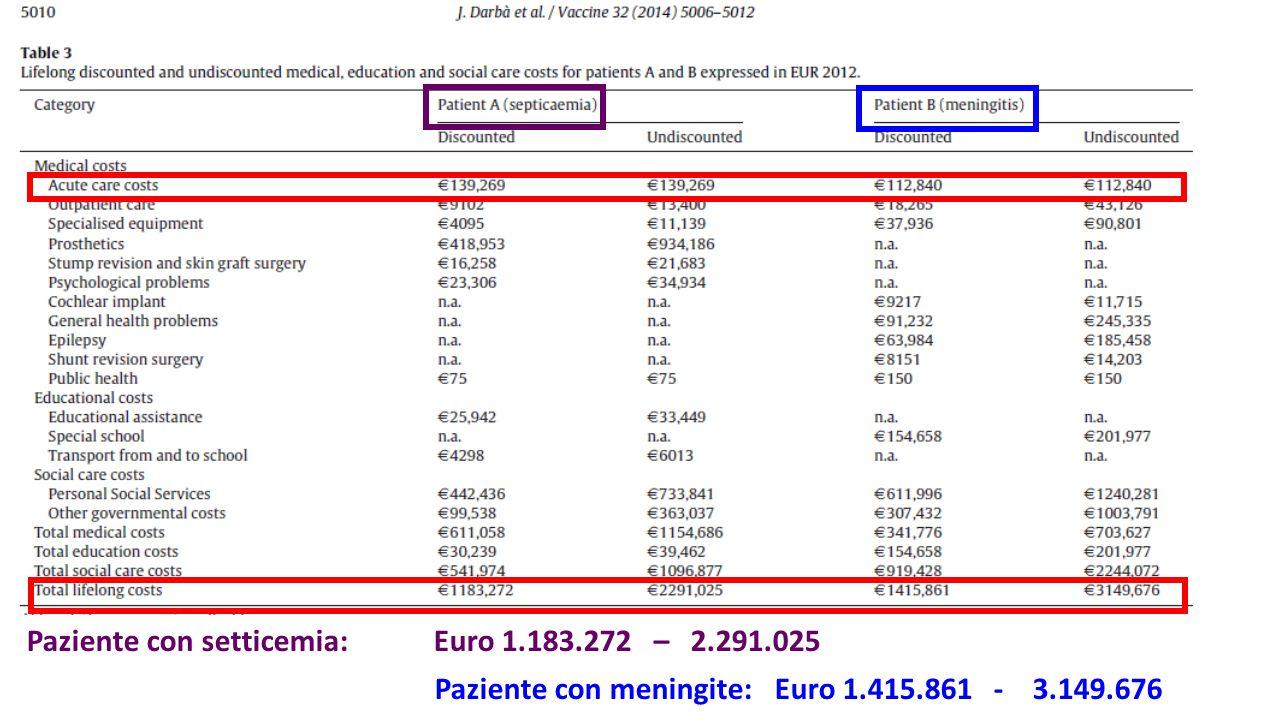 Paziente con setticemia: Euro 1.183.272 – 2.291.025 Paziente con meningite: Euro 1.415.861 - 3.149.676