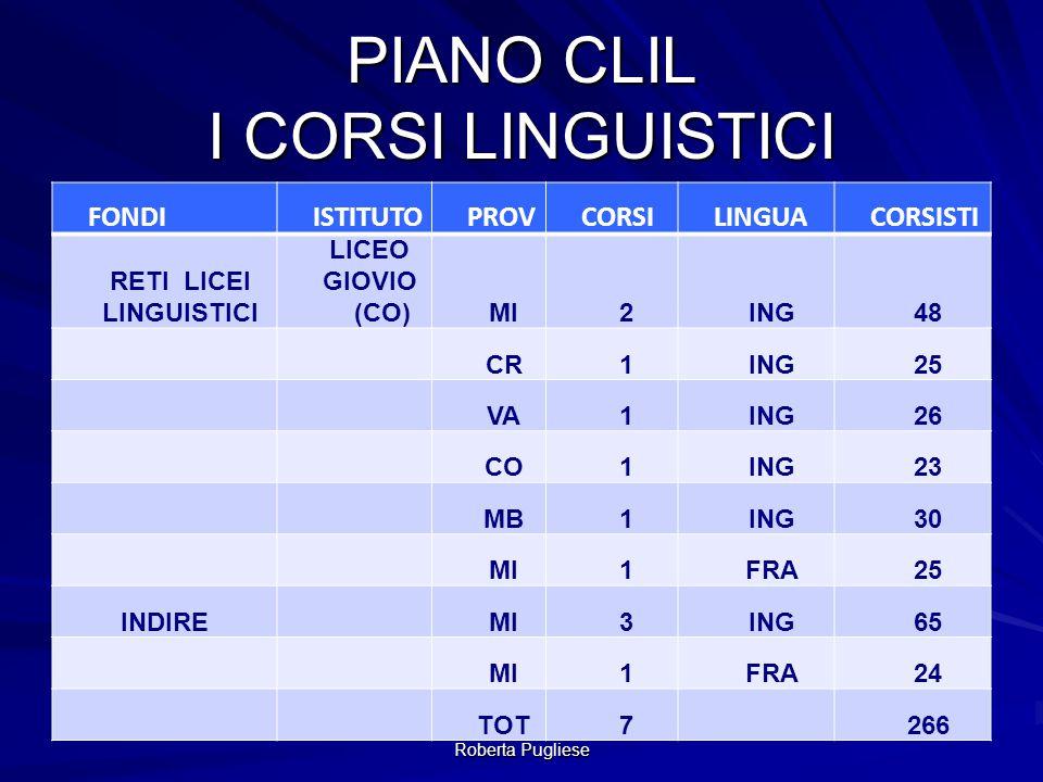 Roberta Pugliese PIANO CLIL I CORSI METODOLOGICI FONDIISTITUTOPROVCORSILINGUACORSISTI INDIRE UNIVERSITA' CATTOLICAMI2ING/FRA70 UNIVERSITA' STATALEMI1ING35 TOT3 105