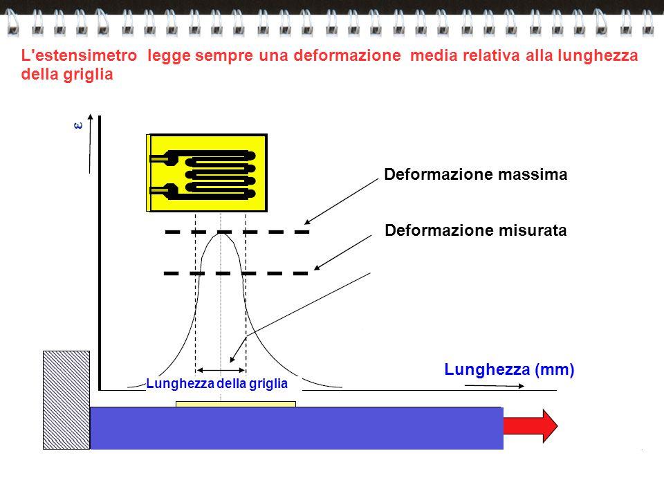 Deformazione massima Deformazione misurata Lunghezza (mm) Lunghezza della griglia L'estensimetro legge sempre una deformazione media relativa alla lun