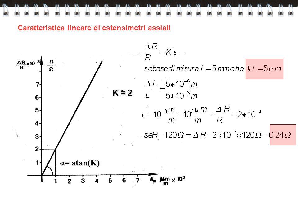 Caratteristica lineare di estensimetri assiali K ≈ 2 α= atan(K)