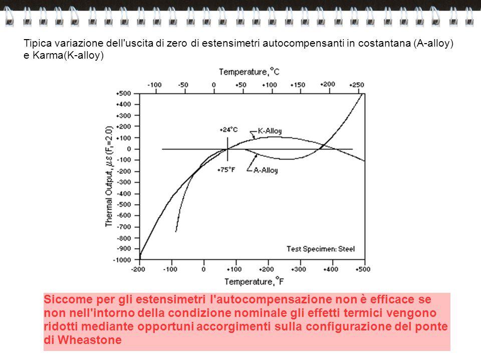 Tipica variazione dell'uscita di zero di estensimetri autocompensanti in costantana (A-alloy) e Karma(K-alloy) Siccome per gli estensimetri l'autocomp