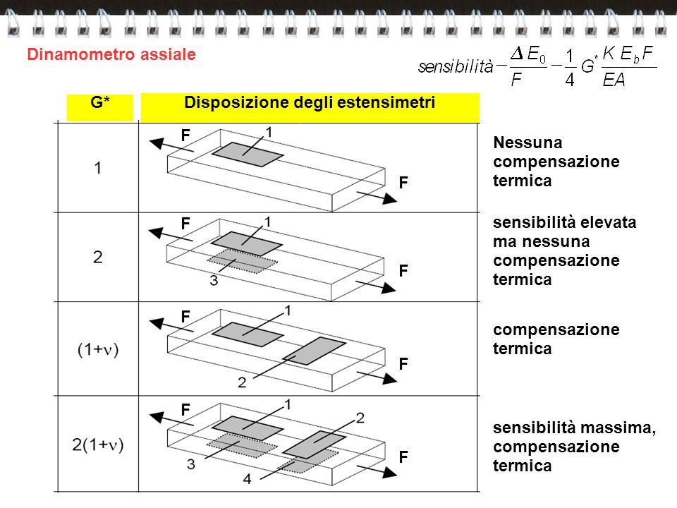 G*Disposizione degli estensimetri Nessuna compensazione termica sensibilità elevata ma nessuna compensazione termica compensazione termica sensibilità