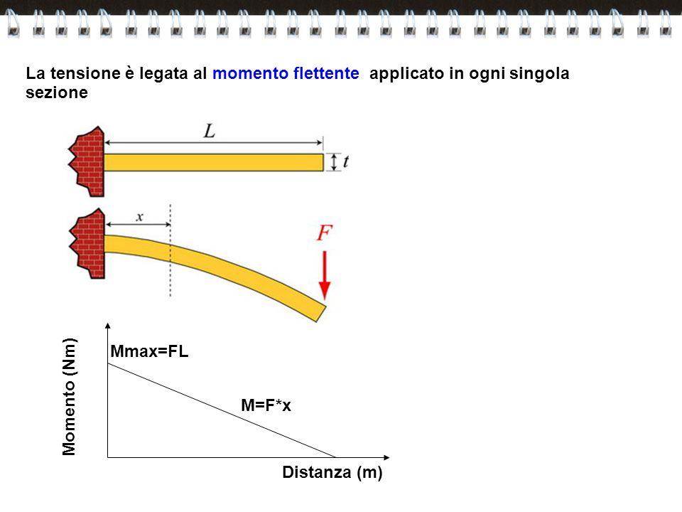 La tensione è legata al momento flettente applicato in ogni singola sezione Momento (Nm) Distanza (m) M=F*x Mmax=FL