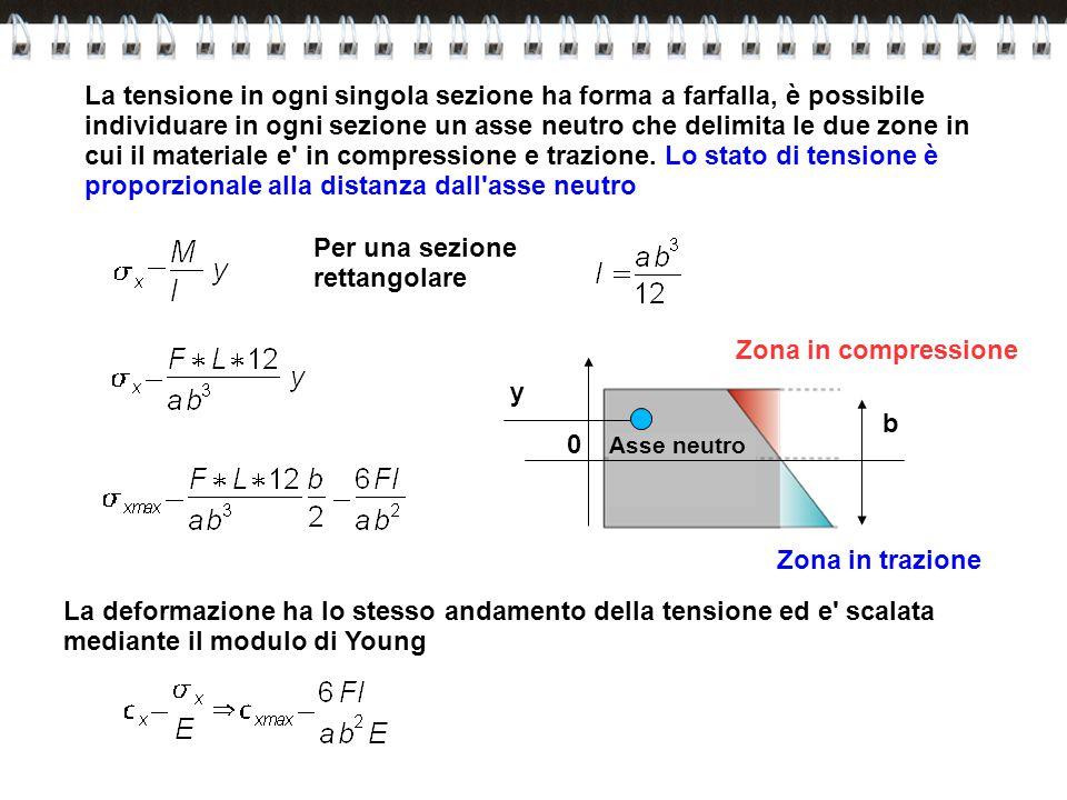 La deformazione ha lo stesso andamento della tensione ed e' scalata mediante il modulo di Young y 0 Asse neutro Zona in compressione Zona in trazione