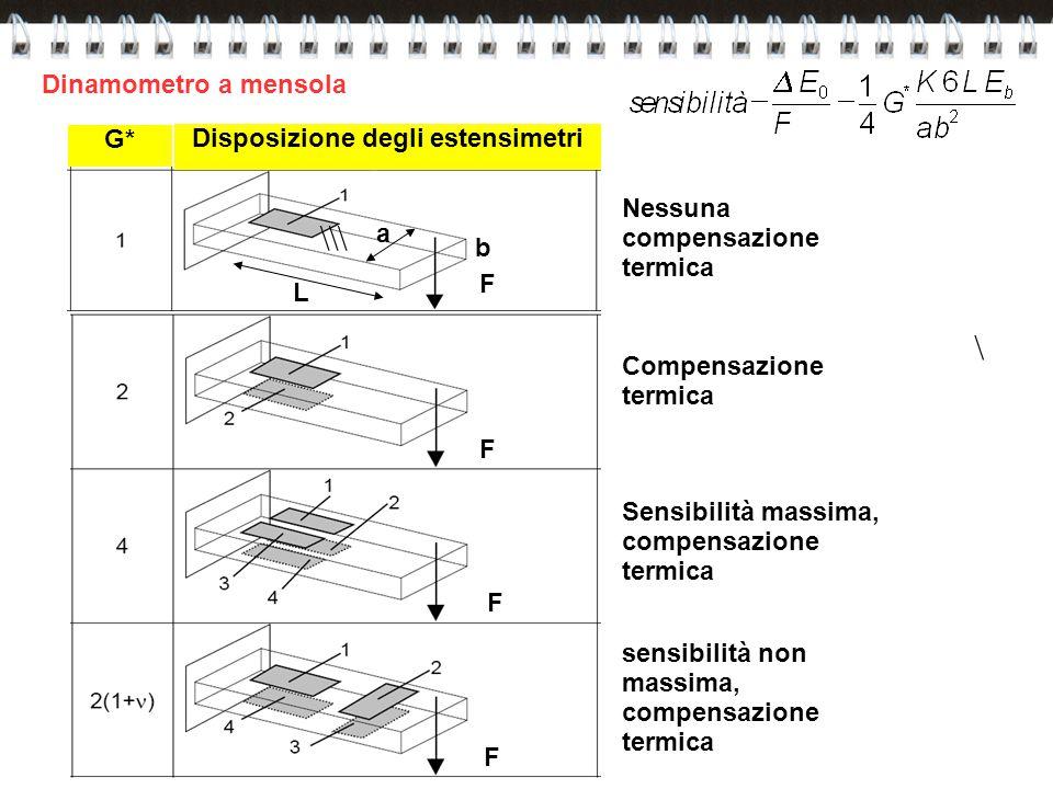 \\\ Nessuna compensazione termica Compensazione termica Sensibilità massima, compensazione termica sensibilità non massima, compensazione termica G* D