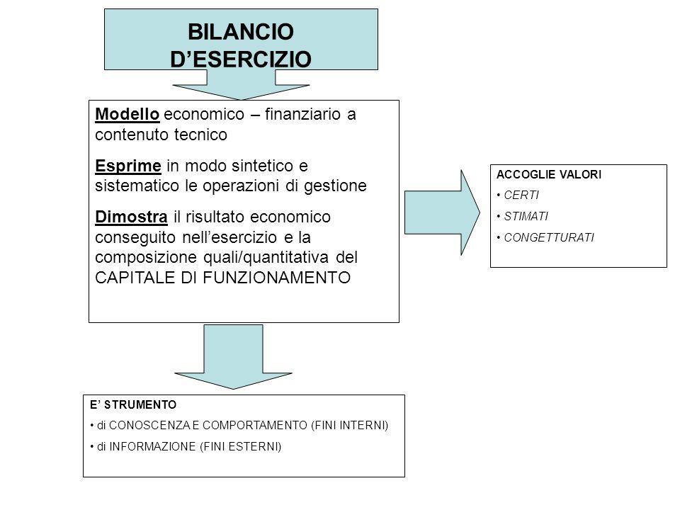 BILANCIO D'ESERCIZIO Modello economico – finanziario a contenuto tecnico Esprime in modo sintetico e sistematico le operazioni di gestione Dimostra il risultato economico conseguito nell'esercizio e la composizione quali/quantitativa del CAPITALE DI FUNZIONAMENTO E' STRUMENTO di CONOSCENZA E COMPORTAMENTO (FINI INTERNI) di INFORMAZIONE (FINI ESTERNI) ACCOGLIE VALORI CERTI STIMATI CONGETTURATI