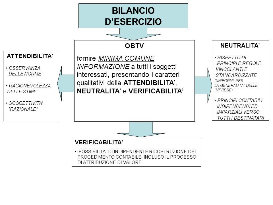 BILANCIO D'ESERCIZIO OBTV fornire MINIMA COMUNE INFORMAZIONE a tutti i soggetti interessati, presentando i caratteri qualitativi della ATTENDIBILITA', NEUTRALITA' e VERIFICABILITA' VERIFICABILITA' POSSIBILITA' DI INDIPENDENTE RICOSTRUZIONE DEL PROCEDIMENTO CONTABILE, INCLUSO IL PROCESSO DI ATTRIBUZIONE DI VALORE ATTENDIBILITA' OSSERVANZA DELLE NORME RAGIONEVOLEZZA DELLE STIME SOGGETTIVITA' RAZIONALE NEUTRALITA' RISPETTO DI PRINCIPI E REGOLE VINCOLANTI E STANDARDIZZATE (UNIFORMI PER LA GENERALITA' DELLE IMPRESE) PRINCIPI CONTABILI INDIPENDENDI ED IMPARZIALI VERSO TUTTI I DESTINATARI