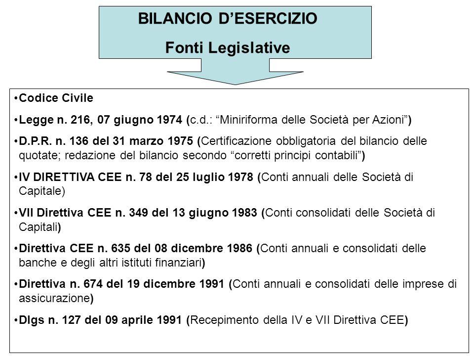 BILANCIO D'ESERCIZIO Fonti Legislative Codice Civile Legge n.