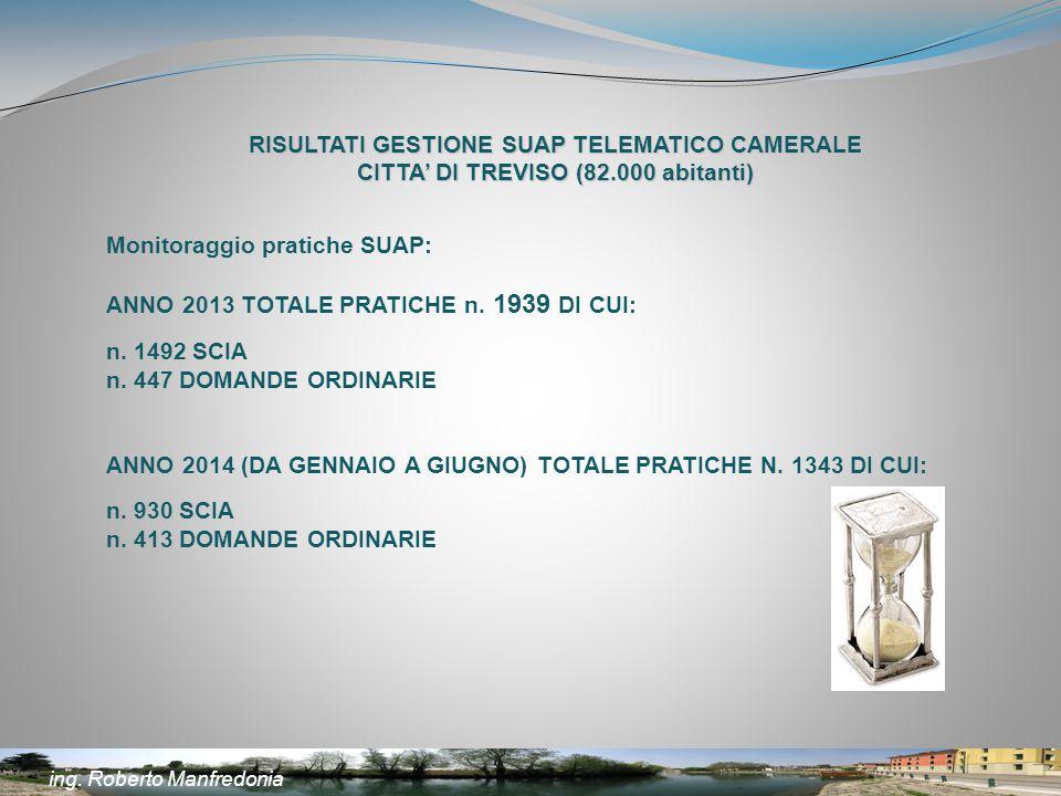 RISULTATI GESTIONE SUAP TELEMATICO CAMERALE CITTA' DI TREVISO (82.000 abitanti) Monitoraggio pratiche SUAP: ANNO 2013 TOTALE PRATICHE n. 1939 DI CUI: