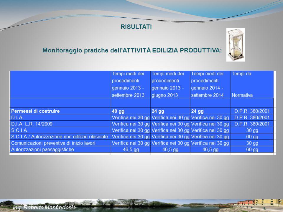 RISULTATI Monitoraggio pratiche dell'ATTIVITÀ EDILIZIA PRODUTTIVA: ing. Roberto Manfredonia
