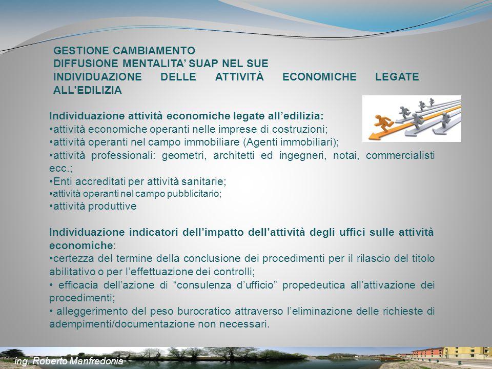 GESTIONE CAMBIAMENTO DIFFUSIONE MENTALITA' SUAP NEL SUE INDIVIDUAZIONE DELLE ATTIVITÀ ECONOMICHE LEGATE ALL'EDILIZIA Individuazione attività economich