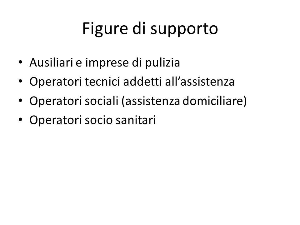 Figure di supporto Ausiliari e imprese di pulizia Operatori tecnici addetti all'assistenza Operatori sociali (assistenza domiciliare) Operatori socio