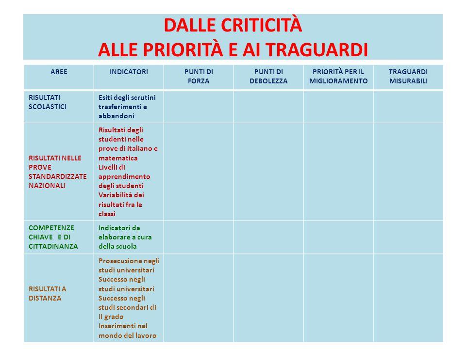 DALLE CRITICITÀ ALLE PRIORITÀ E AI TRAGUARDI AREEINDICATORIPUNTI DI FORZA PUNTI DI DEBOLEZZA PRIORITÀ PER IL MIGLIORAMENTO TRAGUARDI MISURABILI RISULTATI SCOLASTICI Esiti degli scrutini trasferimenti e abbandoni RISULTATI NELLE PROVE STANDARDIZZATE NAZIONALI Risultati degli studenti nelle prove di italiano e matematica Livelli di apprendimento degli studenti Variabilità dei risultati fra le classi COMPETENZE CHIAVE E DI CITTADINANZA Indicatori da elaborare a cura della scuola RISULTATI A DISTANZA Prosecuzione negli studi universitari Successo negli studi universitari Successo negli studi secondari di II grado Inserimenti nel mondo del lavoro