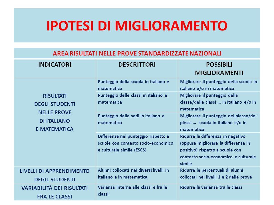 IPOTESI DI MIGLIORAMENTO AREA RISULTATI NELLE PROVE STANDARDIZZATE NAZIONALI INDICATORIDESCRITTORIPOSSIBILI MIGLIORAMENTI RISULTATI DEGLI STUDENTI NELLE PROVE DI ITALIANO E MATEMATICA Punteggio della scuola in italiano e matematica Migliorare il punteggio della scuola in italiano e/o in matematica Punteggio delle classi in italiano e matematica Migliorare il punteggio della classe/delle classi … in italiano e/o in matematica Punteggio delle sedi in italiano e matematica Migliorare il punteggio del plesso/dei plessi … scuola in italiano e/o in matematica Differenze nel punteggio rispetto a scuole con contesto socio-economico e culturale simile (ESCS) Ridurre la differenza in negativo (oppure migliorare la differenza in positivo) rispetto a scuole con contesto socio-economico e culturale simile LIVELLI DI APPRENDIMENTO DEGLI STUDENTI Alunni collocati nei diversi livelli in italiano e in matematica Ridurre le percentuali di alunni collocati nei livelli 1 e 2 delle prove VARIABILITÀ DEI RISULTATI FRA LE CLASSI Varianza interna alle classi e fra le classi Ridurre la varianza tra le classi