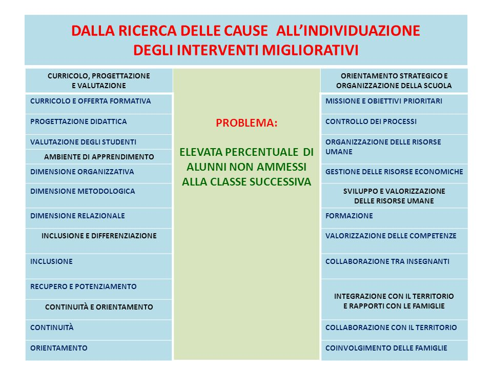 DALLA RICERCA DELLE CAUSE ALL'INDIVIDUAZIONE DEGLI INTERVENTI MIGLIORATIVI CURRICOLO, PROGETTAZIONE E VALUTAZIONE PROBLEMA: ELEVATA PERCENTUALE DI ALUNNI NON AMMESSI ALLA CLASSE SUCCESSIVA ORIENTAMENTO STRATEGICO E ORGANIZZAZIONE DELLA SCUOLA CURRICOLO E OFFERTA FORMATIVAMISSIONE E OBIETTIVI PRIORITARI PROGETTAZIONE DIDATTICACONTROLLO DEI PROCESSI VALUTAZIONE DEGLI STUDENTIORGANIZZAZIONE DELLE RISORSE UMANE AMBIENTE DI APPRENDIMENTO DIMENSIONE ORGANIZZATIVAGESTIONE DELLE RISORSE ECONOMICHE DIMENSIONE METODOLOGICASVILUPPO E VALORIZZAZIONE DELLE RISORSE UMANE DIMENSIONE RELAZIONALEFORMAZIONE INCLUSIONE E DIFFERENZIAZIONEVALORIZZAZIONE DELLE COMPETENZE INCLUSIONECOLLABORAZIONE TRA INSEGNANTI RECUPERO E POTENZIAMENTO INTEGRAZIONE CON IL TERRITORIO E RAPPORTI CON LE FAMIGLIE CONTINUITÀ E ORIENTAMENTO CONTINUITÀCOLLABORAZIONE CON IL TERRITORIO ORIENTAMENTOCOINVOLGIMENTO DELLE FAMIGLIE