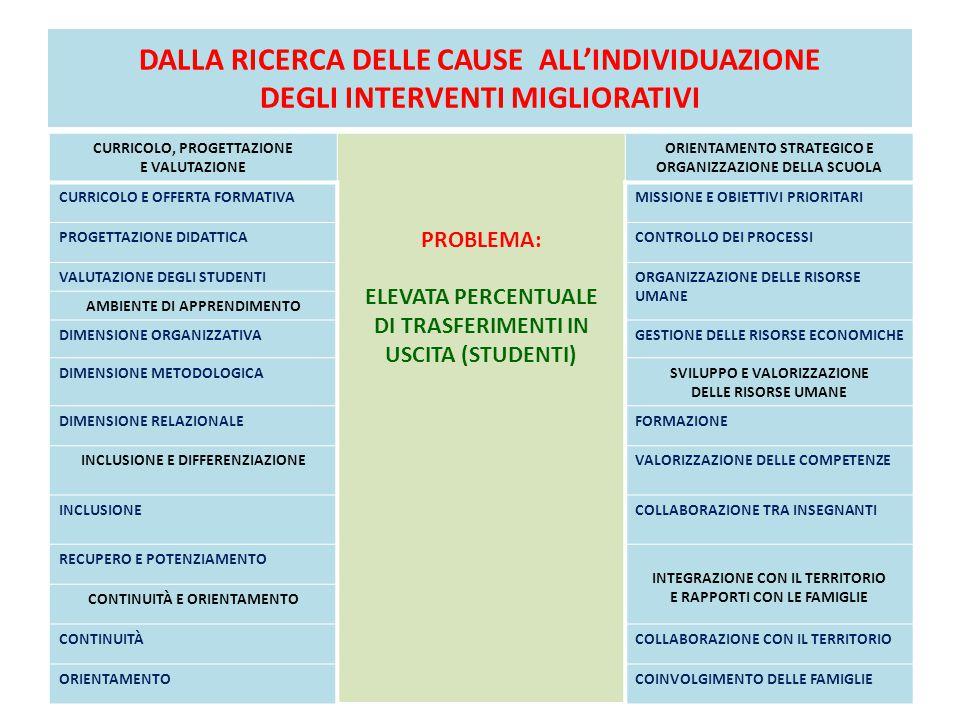 DALLA RICERCA DELLE CAUSE ALL'INDIVIDUAZIONE DEGLI INTERVENTI MIGLIORATIVI CURRICOLO, PROGETTAZIONE E VALUTAZIONE PROBLEMA: ELEVATA PERCENTUALE DI TRASFERIMENTI IN USCITA (STUDENTI) ORIENTAMENTO STRATEGICO E ORGANIZZAZIONE DELLA SCUOLA CURRICOLO E OFFERTA FORMATIVAMISSIONE E OBIETTIVI PRIORITARI PROGETTAZIONE DIDATTICACONTROLLO DEI PROCESSI VALUTAZIONE DEGLI STUDENTIORGANIZZAZIONE DELLE RISORSE UMANE AMBIENTE DI APPRENDIMENTO DIMENSIONE ORGANIZZATIVAGESTIONE DELLE RISORSE ECONOMICHE DIMENSIONE METODOLOGICASVILUPPO E VALORIZZAZIONE DELLE RISORSE UMANE DIMENSIONE RELAZIONALEFORMAZIONE INCLUSIONE E DIFFERENZIAZIONEVALORIZZAZIONE DELLE COMPETENZE INCLUSIONECOLLABORAZIONE TRA INSEGNANTI RECUPERO E POTENZIAMENTO INTEGRAZIONE CON IL TERRITORIO E RAPPORTI CON LE FAMIGLIE CONTINUITÀ E ORIENTAMENTO CONTINUITÀCOLLABORAZIONE CON IL TERRITORIO ORIENTAMENTOCOINVOLGIMENTO DELLE FAMIGLIE
